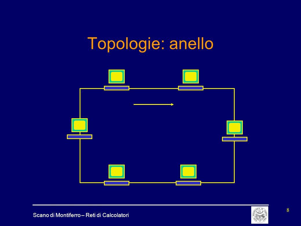 Scano di Montiferro – Reti di Calcolatori 8 Topologie: anello