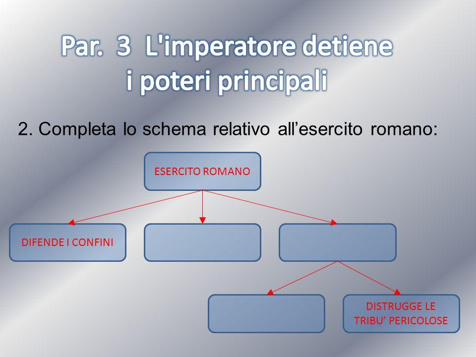 2. Completa lo schema relativo all'esercito romano: ESERCITO ROMANO DIFENDE I CONFINI DISTRUGGE LE TRIBU' PERICOLOSE