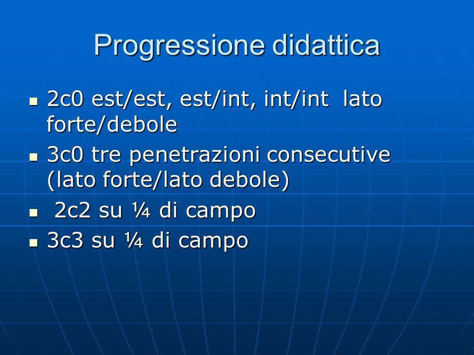 Progressione didattica 2c0 est/est, est/int, int/int lato forte/debole 2c0 est/est, est/int, int/int lato forte/debole 3c0 tre penetrazioni consecutive (lato forte/lato debole) 3c0 tre penetrazioni consecutive (lato forte/lato debole) 2c2 su ¼ di campo 2c2 su ¼ di campo 3c3 su ¼ di campo 3c3 su ¼ di campo