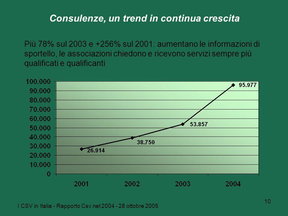 I CSV in Italia - Rapporto Csv.net 2004 - 28 ottobre 2005 10 Consulenze, un trend in continua crescita Più 78% sul 2003 e +256% sul 2001: aumentano le informazioni di sportello, le associazioni chiedono e ricevono servizi sempre più qualificati e qualificanti