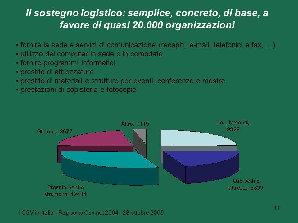 I CSV in Italia - Rapporto Csv.net 2004 - 28 ottobre 2005 11 Il sostegno logistico: semplice, concreto, di base, a favore di quasi 20.000 organizzazio
