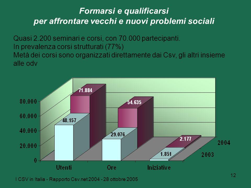 I CSV in Italia - Rapporto Csv.net 2004 - 28 ottobre 2005 12 Formarsi e qualificarsi per affrontare vecchi e nuovi problemi sociali Quasi 2.200 seminari e corsi, con 70.000 partecipanti.