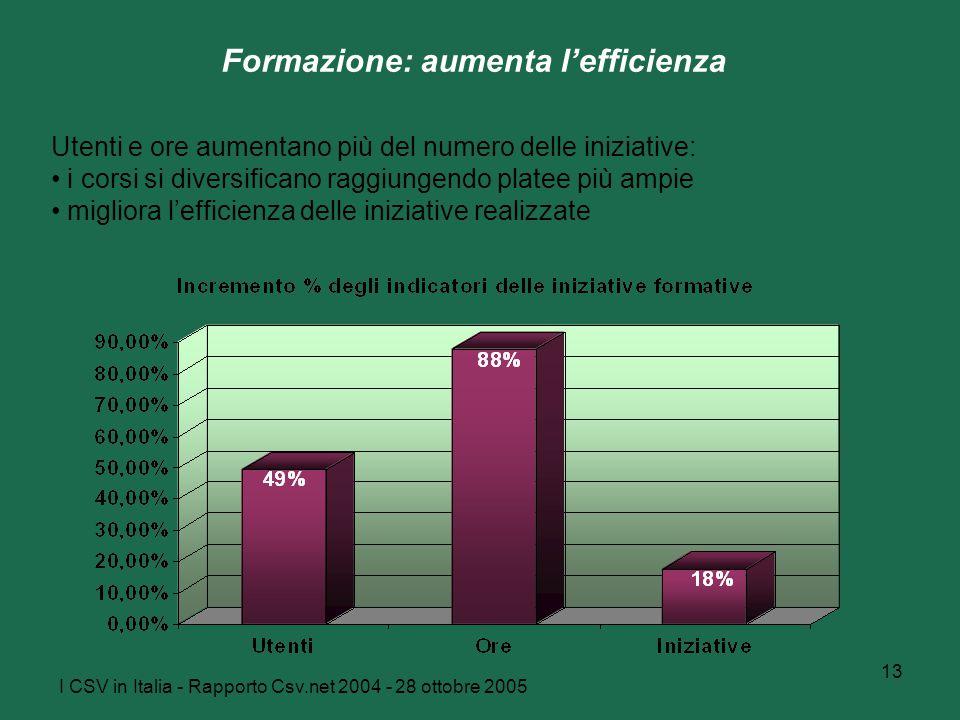 I CSV in Italia - Rapporto Csv.net 2004 - 28 ottobre 2005 13 Formazione: aumenta l'efficienza Utenti e ore aumentano più del numero delle iniziative: i corsi si diversificano raggiungendo platee più ampie migliora l'efficienza delle iniziative realizzate