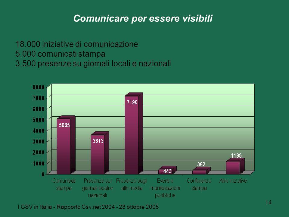 I CSV in Italia - Rapporto Csv.net 2004 - 28 ottobre 2005 14 Comunicare per essere visibili 18.000 iniziative di comunicazione 5.000 comunicati stampa 3.500 presenze su giornali locali e nazionali