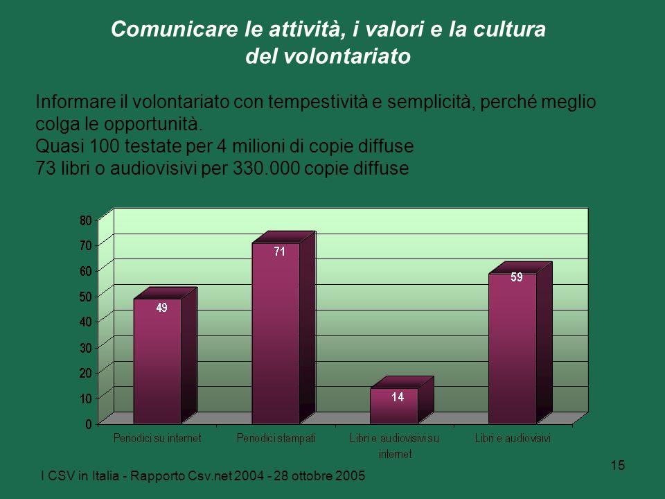 I CSV in Italia - Rapporto Csv.net 2004 - 28 ottobre 2005 15 Comunicare le attività, i valori e la cultura del volontariato Informare il volontariato con tempestività e semplicità, perché meglio colga le opportunità.