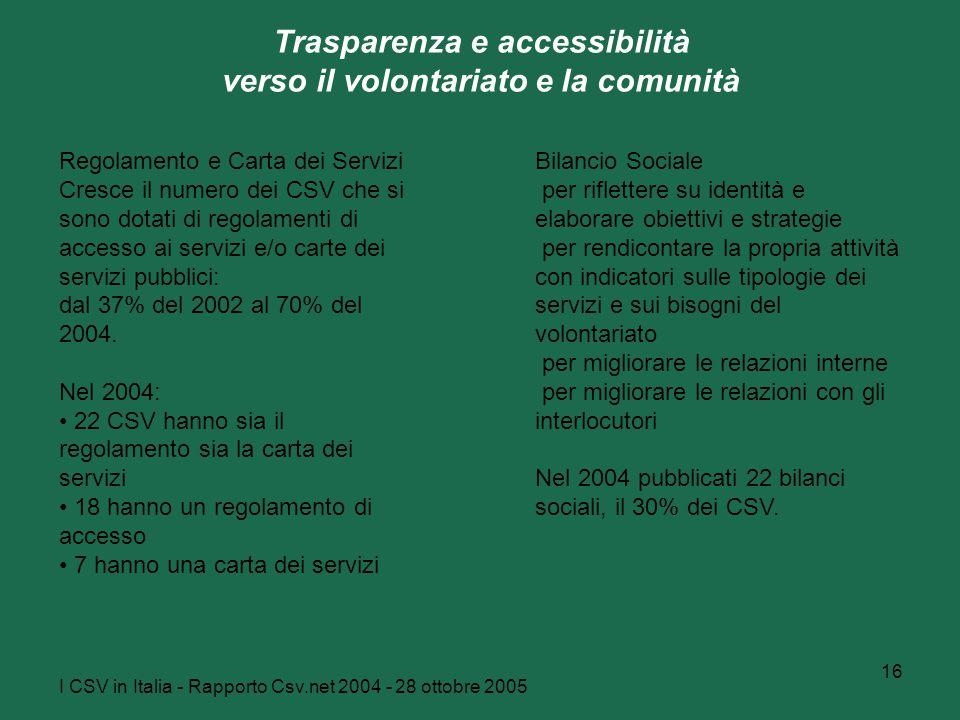 I CSV in Italia - Rapporto Csv.net 2004 - 28 ottobre 2005 16 Trasparenza e accessibilità verso il volontariato e la comunità Bilancio Sociale per riflettere su identità e elaborare obiettivi e strategie per rendicontare la propria attività con indicatori sulle tipologie dei servizi e sui bisogni del volontariato per migliorare le relazioni interne per migliorare le relazioni con gli interlocutori Nel 2004 pubblicati 22 bilanci sociali, il 30% dei CSV.