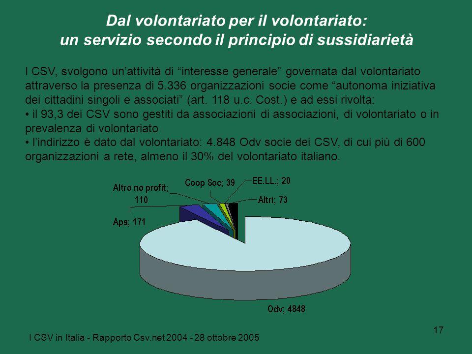 I CSV in Italia - Rapporto Csv.net 2004 - 28 ottobre 2005 17 Dal volontariato per il volontariato: un servizio secondo il principio di sussidiarietà I CSV, svolgono un'attività di interesse generale governata dal volontariato attraverso la presenza di 5.336 organizzazioni socie come autonoma iniziativa dei cittadini singoli e associati (art.