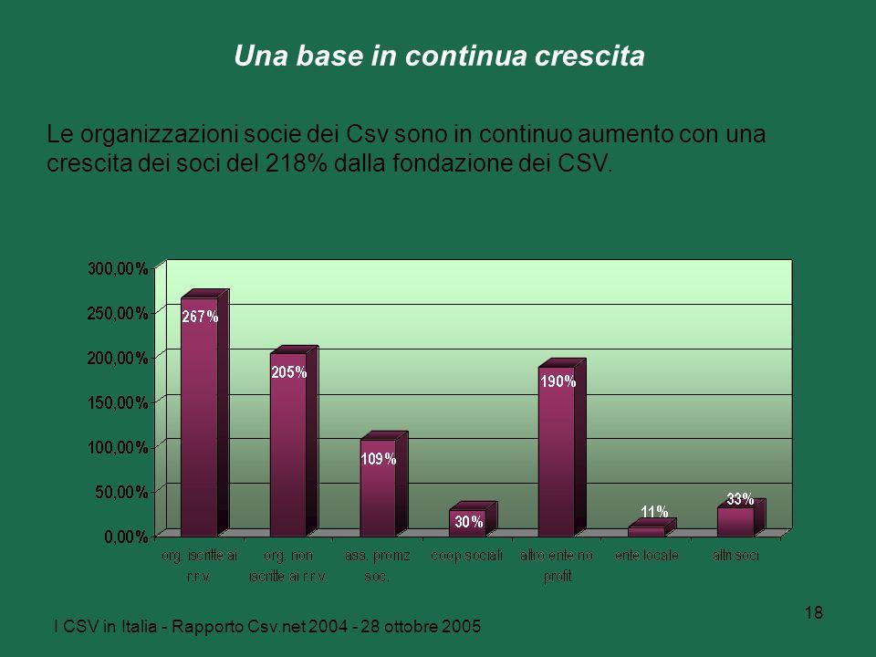 I CSV in Italia - Rapporto Csv.net 2004 - 28 ottobre 2005 18 Una base in continua crescita Le organizzazioni socie dei Csv sono in continuo aumento con una crescita dei soci del 218% dalla fondazione dei CSV.