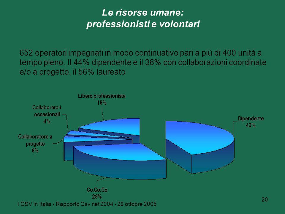 I CSV in Italia - Rapporto Csv.net 2004 - 28 ottobre 2005 20 652 operatori impegnati in modo continuativo pari a più di 400 unità a tempo pieno.
