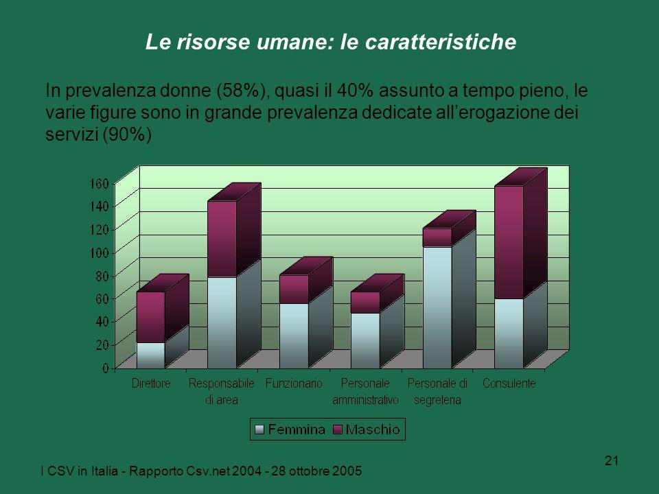 I CSV in Italia - Rapporto Csv.net 2004 - 28 ottobre 2005 21 Le risorse umane: le caratteristiche In prevalenza donne (58%), quasi il 40% assunto a tempo pieno, le varie figure sono in grande prevalenza dedicate all'erogazione dei servizi (90%)