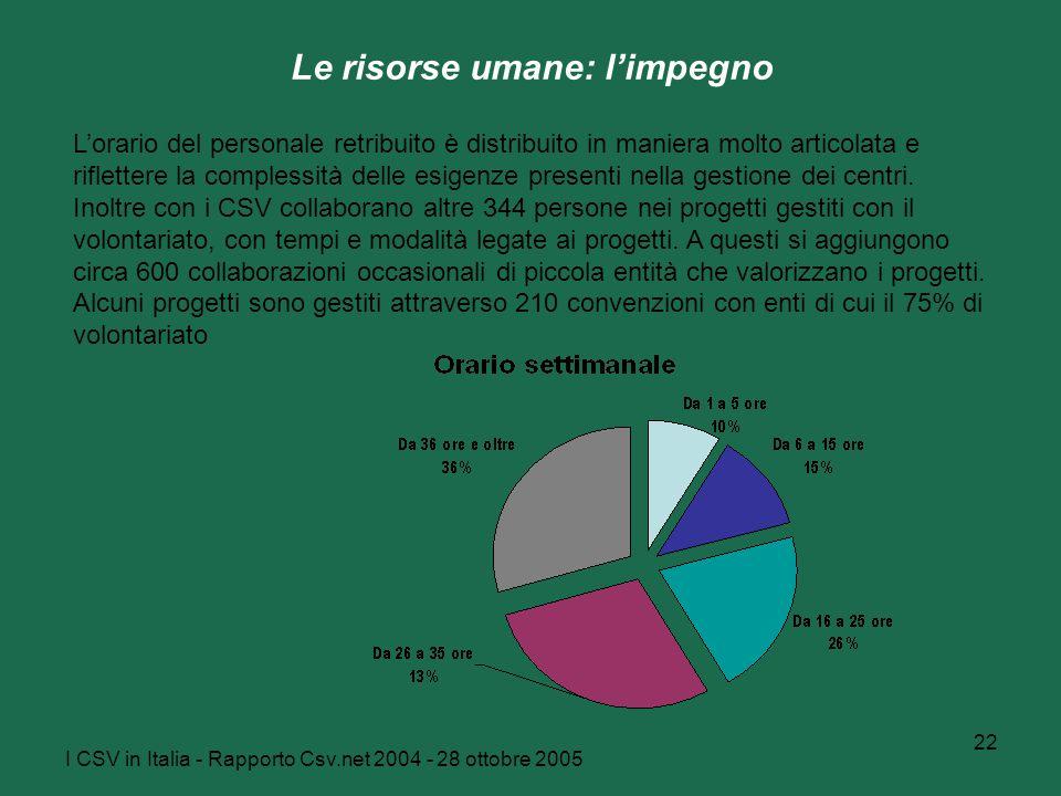 I CSV in Italia - Rapporto Csv.net 2004 - 28 ottobre 2005 22 Le risorse umane: l'impegno L'orario del personale retribuito è distribuito in maniera mo