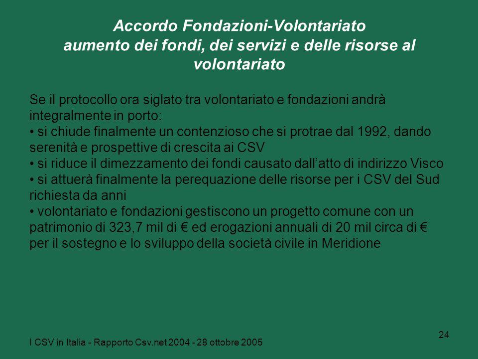 I CSV in Italia - Rapporto Csv.net 2004 - 28 ottobre 2005 24 Accordo Fondazioni-Volontariato aumento dei fondi, dei servizi e delle risorse al volontariato Se il protocollo ora siglato tra volontariato e fondazioni andrà integralmente in porto: si chiude finalmente un contenzioso che si protrae dal 1992, dando serenità e prospettive di crescita ai CSV si riduce il dimezzamento dei fondi causato dall'atto di indirizzo Visco si attuerà finalmente la perequazione delle risorse per i CSV del Sud richiesta da anni volontariato e fondazioni gestiscono un progetto comune con un patrimonio di 323,7 mil di € ed erogazioni annuali di 20 mil circa di € per il sostegno e lo sviluppo della società civile in Meridione