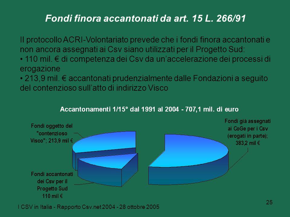 I CSV in Italia - Rapporto Csv.net 2004 - 28 ottobre 2005 25 Fondi finora accantonati da art. 15 L. 266/91 Il protocollo ACRI-Volontariato prevede che