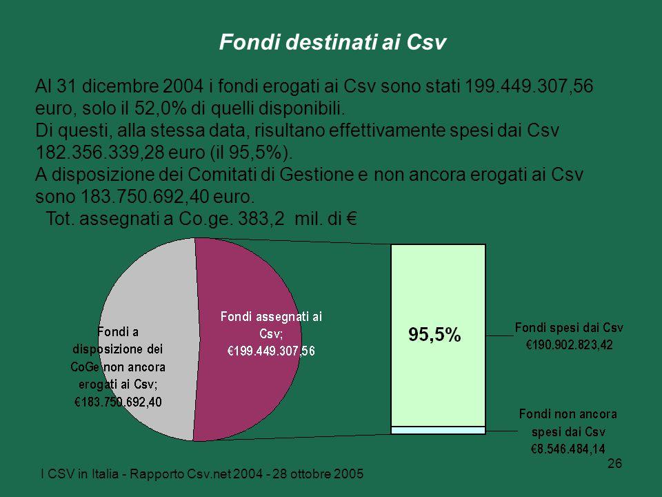 I CSV in Italia - Rapporto Csv.net 2004 - 28 ottobre 2005 26 Fondi destinati ai Csv Al 31 dicembre 2004 i fondi erogati ai Csv sono stati 199.449.307,56 euro, solo il 52,0% di quelli disponibili.