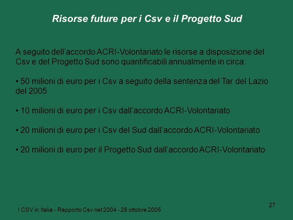 I CSV in Italia - Rapporto Csv.net 2004 - 28 ottobre 2005 27 Risorse future per i Csv e il Progetto Sud A seguito dell'accordo ACRI-Volontariato le risorse a disposizione del Csv e del Progetto Sud sono quantificabili annualmente in circa: 50 milioni di euro per i Csv a seguito della sentenza del Tar del Lazio del 2005 10 milioni di euro per i Csv dall'accordo ACRI-Volontariato 20 milioni di euro per i Csv del Sud dall'accordo ACRI-Volontariato 20 milioni di euro per il Progetto Sud dall'accordo ACRI-Volontariato