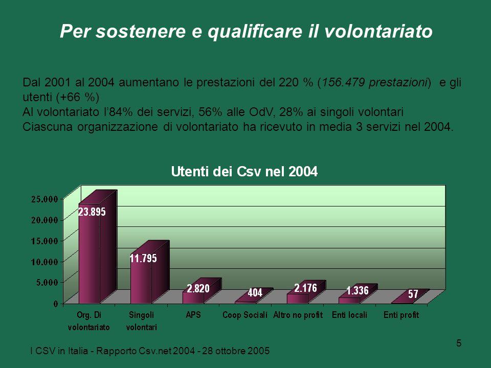 I CSV in Italia - Rapporto Csv.net 2004 - 28 ottobre 2005 5 Per sostenere e qualificare il volontariato Dal 2001 al 2004 aumentano le prestazioni del 220 % (156.479 prestazioni) e gli utenti (+66 %) Al volontariato l'84% dei servizi, 56% alle OdV, 28% ai singoli volontari Ciascuna organizzazione di volontariato ha ricevuto in media 3 servizi nel 2004.