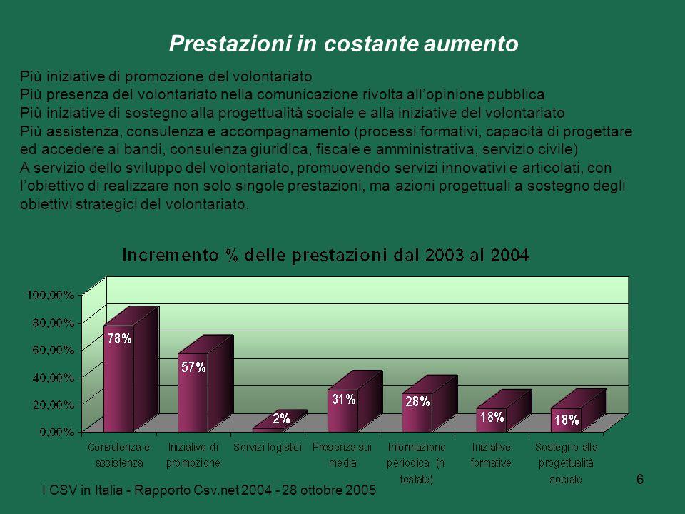 I CSV in Italia - Rapporto Csv.net 2004 - 28 ottobre 2005 6 Prestazioni in costante aumento Più iniziative di promozione del volontariato Più presenza