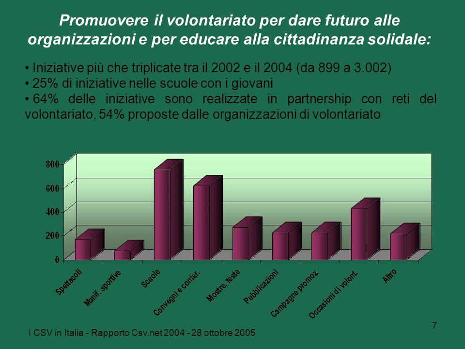 I CSV in Italia - Rapporto Csv.net 2004 - 28 ottobre 2005 7 Promuovere il volontariato per dare futuro alle organizzazioni e per educare alla cittadinanza solidale: Iniziative più che triplicate tra il 2002 e il 2004 (da 899 a 3.002) 25% di iniziative nelle scuole con i giovani 64% delle iniziative sono realizzate in partnership con reti del volontariato, 54% proposte dalle organizzazioni di volontariato