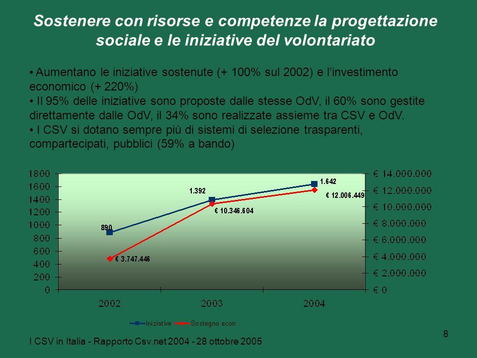 I CSV in Italia - Rapporto Csv.net 2004 - 28 ottobre 2005 8 Sostenere con risorse e competenze la progettazione sociale e le iniziative del volontariato Aumentano le iniziative sostenute (+ 100% sul 2002) e l'investimento economico (+ 220%) Il 95% delle iniziative sono proposte dalle stesse OdV, il 60% sono gestite direttamente dalle OdV, il 34% sono realizzate assieme tra CSV e OdV.