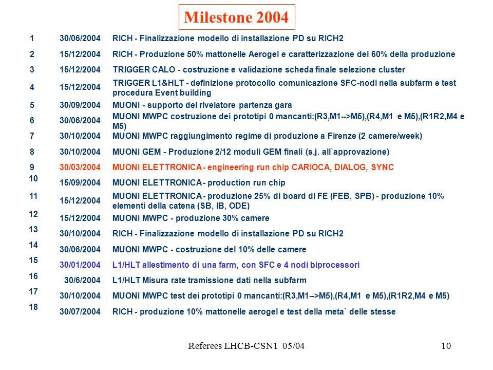 Referees LHCB-CSN1 05/0410 Milestone 2004 1 30/06/2004RICH - Finalizzazione modello di installazione PD su RICH2 2 15/12/2004RICH - Produzione 50% mattonelle Aerogel e caratterizzazione del 60% della produzione 3 15/12/2004TRIGGER CALO - costruzione e validazione scheda finale selezione cluster 4 15/12/2004 TRIGGER L1&HLT - definizione protocollo comunicazione SFC-nodi nella subfarm e test procedura Event building 5 30/09/2004MUONI - supporto del rivelatore partenza gara 6 30/06/2004 MUONI MWPC costruzione dei prototipi 0 mancanti:(R3,M1-->M5),(R4,M1 e M5),(R1R2,M4 e M5) 7 30/10/2004MUONI MWPC raggiungimento regime di produzione a Firenze (2 camere/week) 8 30/10/2004MUONI GEM - Produzione 2/12 moduli GEM finali (s.j.