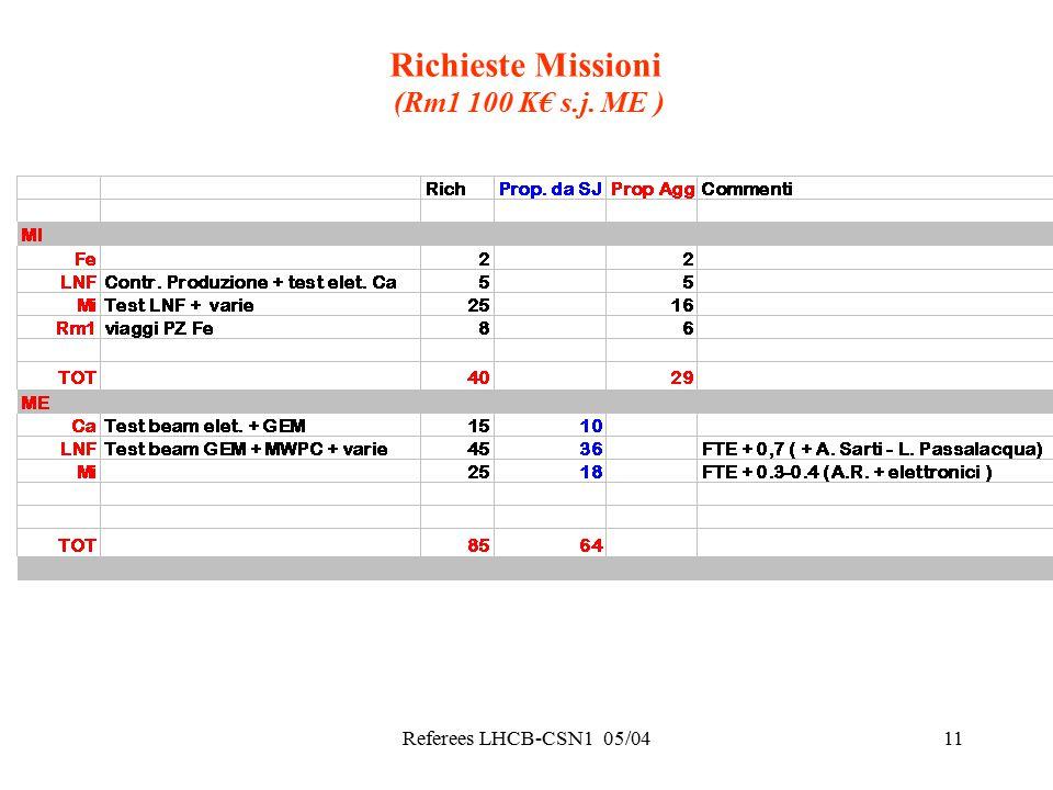 Referees LHCB-CSN1 05/0411 Richieste Missioni (Rm1 100 K€ s.j. ME )