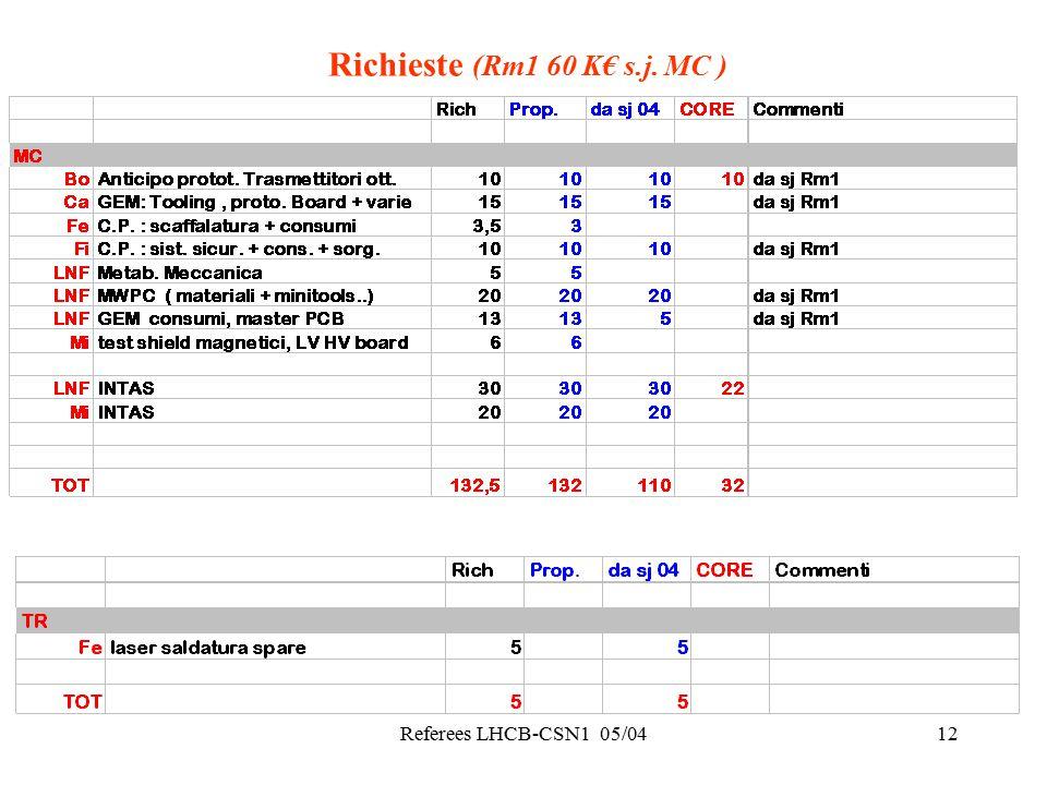 Referees LHCB-CSN1 05/0412 Richieste (Rm1 60 K€ s.j. MC )