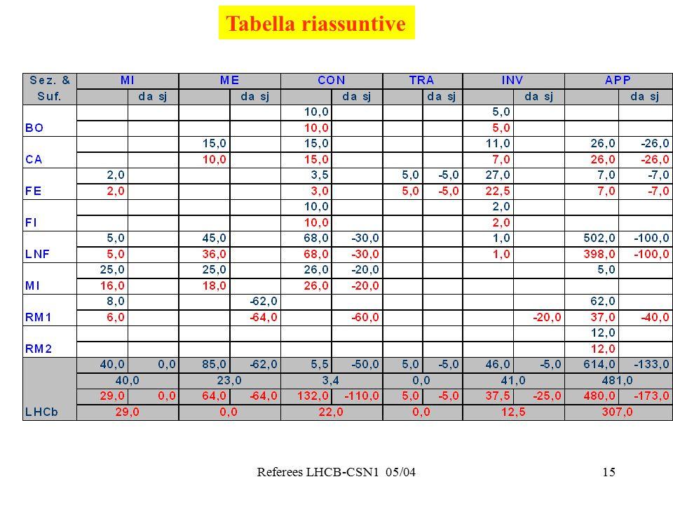 Referees LHCB-CSN1 05/0415 Tabella riassuntive