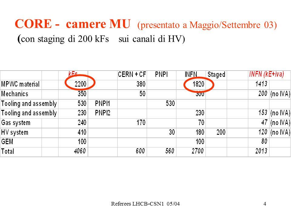 Referees LHCB-CSN1 05/044 CORE - camere MU (presentato a Maggio/Settembre 03) ( con staging di 200 kFs sui canali di HV)