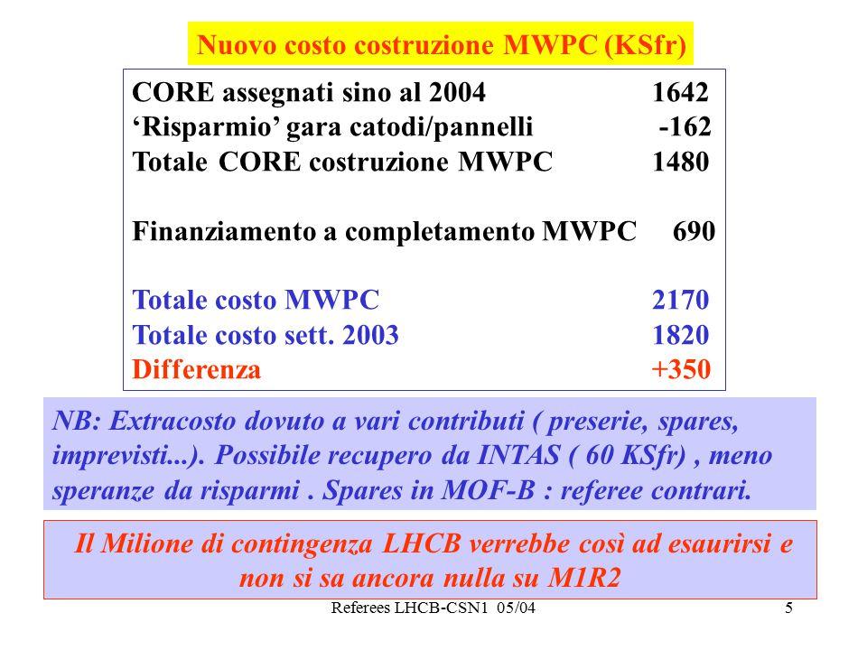 Referees LHCB-CSN1 05/045 Nuovo costo costruzione MWPC (KSfr) CORE assegnati sino al 2004 1642 'Risparmio' gara catodi/pannelli -162 TotaleCORE costruzione MWPC1480 Finanziamento a completamento MWPC 690 Totale costo MWPC2170 Totale costo sett.