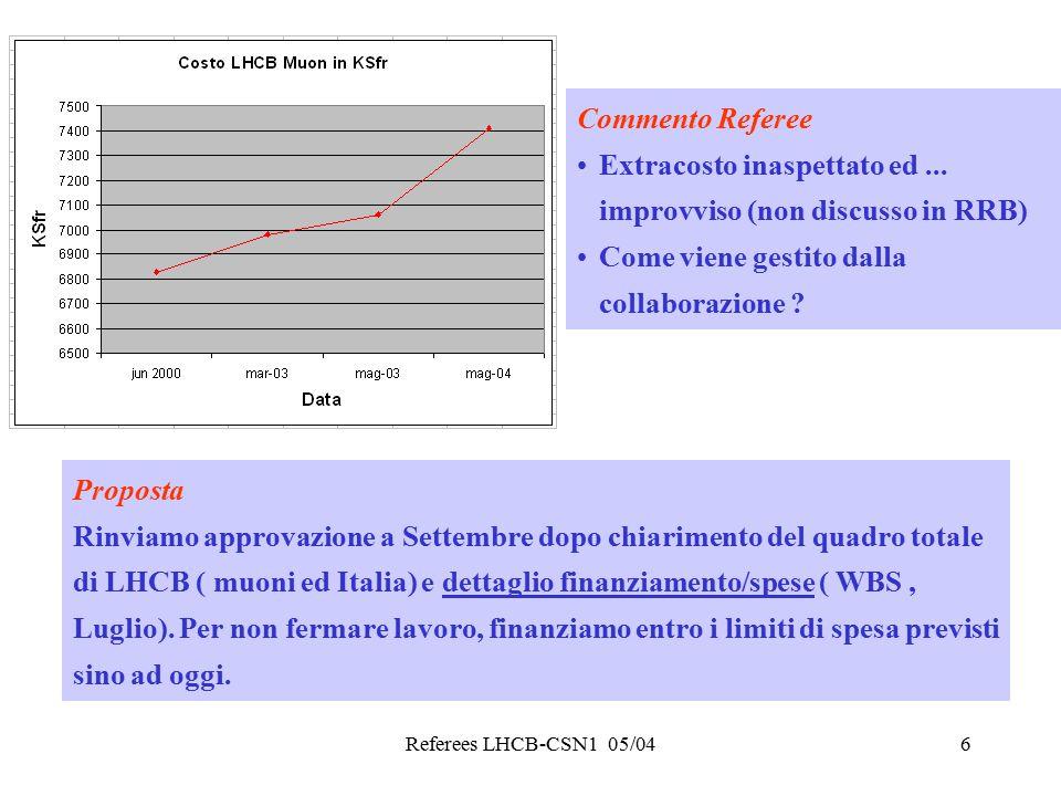 Referees LHCB-CSN1 05/046 Commento Referee Extracosto inaspettato ed... improvviso (non discusso in RRB) Come viene gestito dalla collaborazione ? Pro