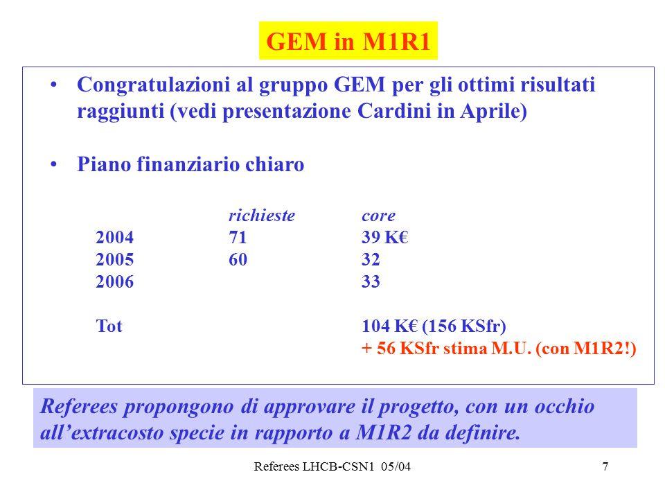 Referees LHCB-CSN1 05/047 GEM in M1R1 Congratulazioni al gruppo GEM per gli ottimi risultati raggiunti (vedi presentazione Cardini in Aprile) Piano finanziario chiaro richiestecore 20047139 K€ 20056032 200633 Tot104 K€ (156 KSfr) + 56 KSfr stima M.U.