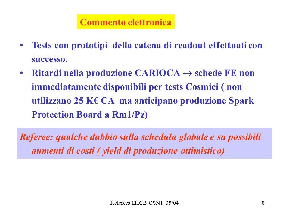 Referees LHCB-CSN1 05/048 Commento elettronica Tests con prototipi della catena di readout effettuati con successo.