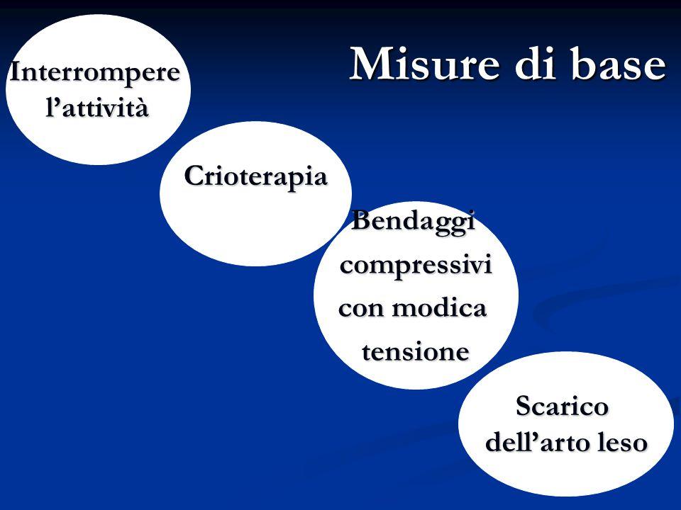 Misure di base Interromperel'attività Bendaggicompressivi con modica tensione Scarico dell'arto leso Crioterapia
