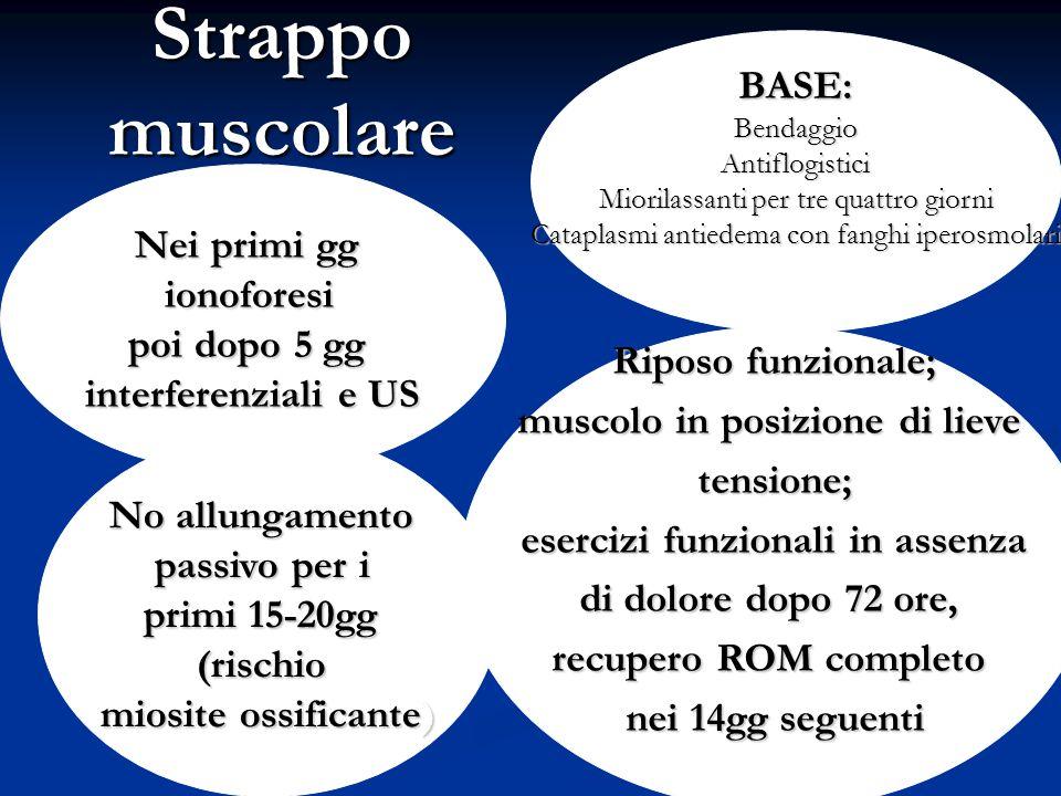 Strappo muscolare BASE:BendaggioAntiflogistici Miorilassanti per tre quattro giorni Cataplasmi antiedema con fanghi iperosmolari Nei primi gg ionofore
