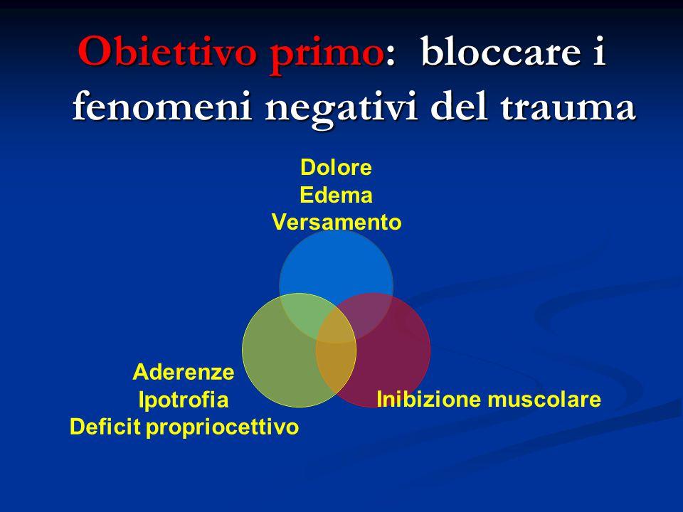 Obiettivo primo: bloccare i fenomeni negativi del trauma Dolore Edema Versamento Inibizione muscolare Aderenze Ipotrofia Deficit propriocettivo