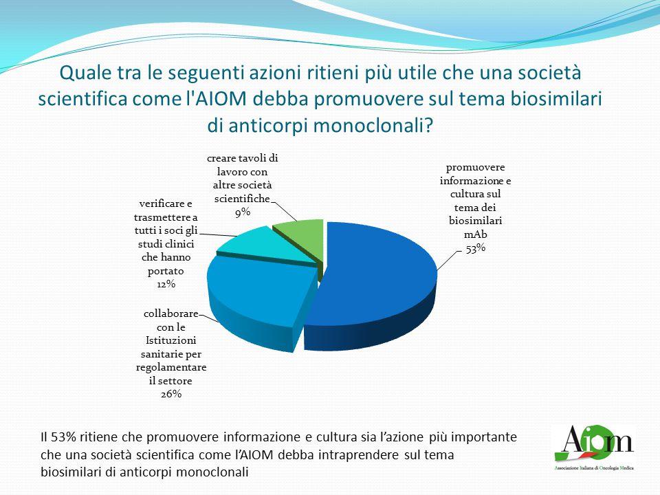 Quale tra le seguenti azioni ritieni più utile che una società scientifica come l AIOM debba promuovere sul tema biosimilari di anticorpi monoclonali.