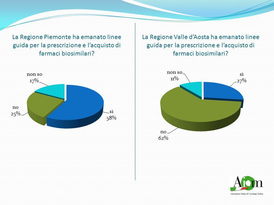 La Regione Piemonte ha emanato linee guida per la prescrizione e l'acquisto di farmaci biosimilari? La Regione Valle d'Aosta ha emanato linee guida pe