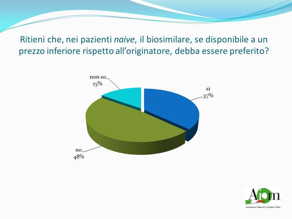 Ritieni che, nei pazienti naive, il biosimilare, se disponibile a un prezzo inferiore rispetto all'originatore, debba essere preferito