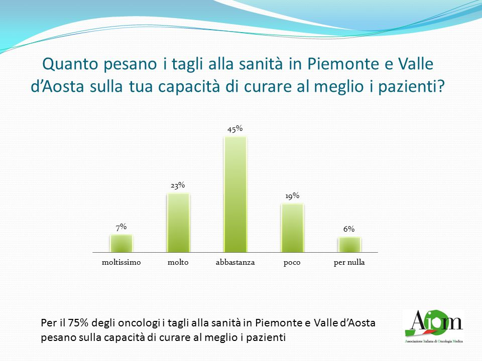 Quanto pesano i tagli alla sanità in Piemonte e Valle d'Aosta sulla tua capacità di curare al meglio i pazienti? Per il 75% degli oncologi i tagli all