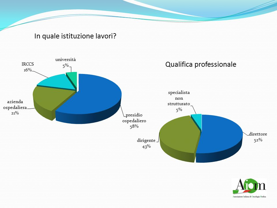 In quale istituzione lavori? Qualifica professionale