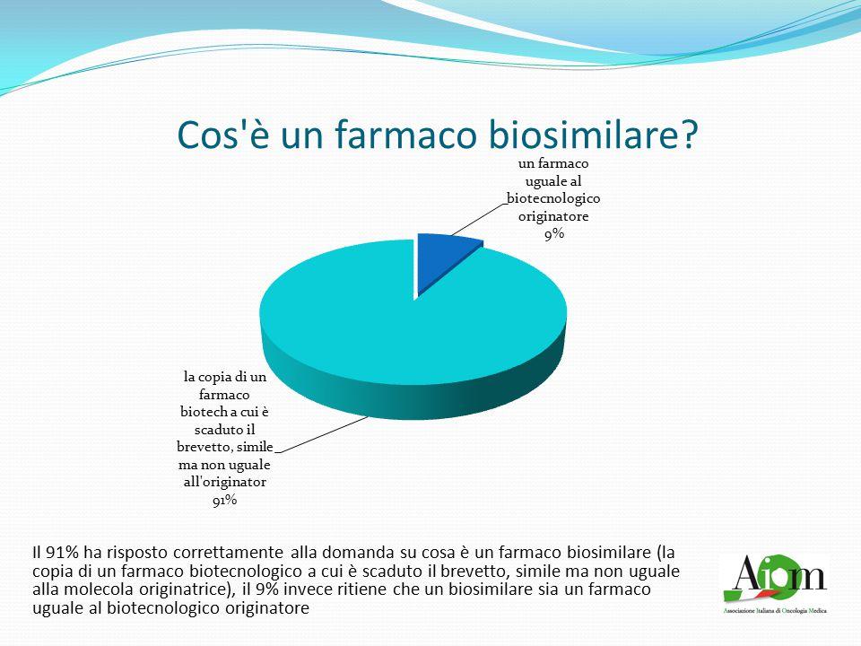 Cos'è un farmaco biosimilare? Il 91% ha risposto correttamente alla domanda su cosa è un farmaco biosimilare (la copia di un farmaco biotecnologico a