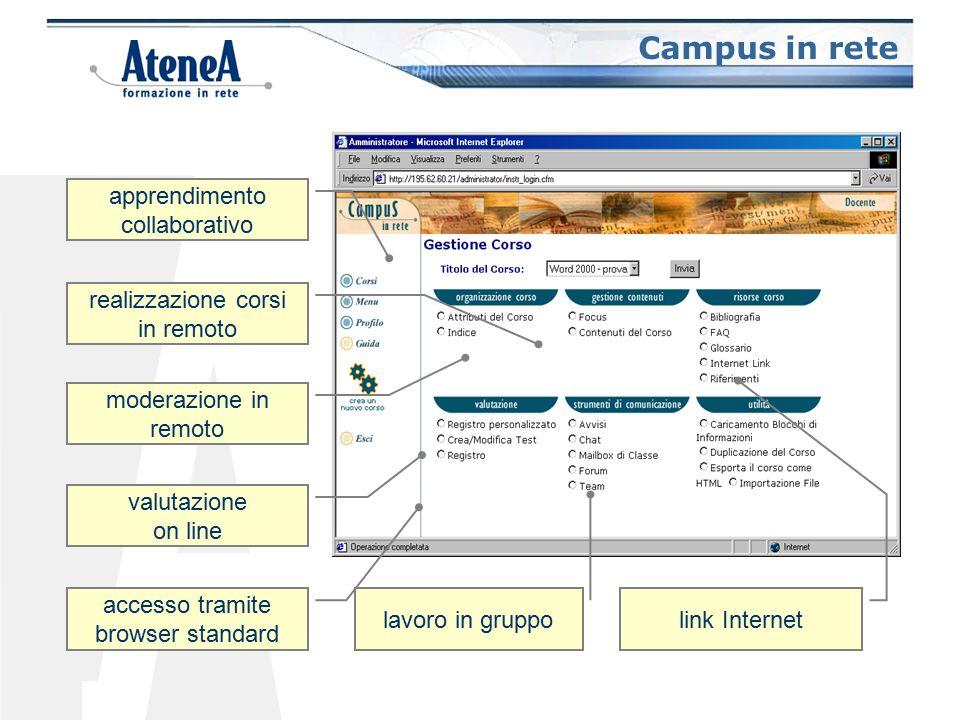 Campus in rete apprendimento collaborativo realizzazione corsi in remoto moderazione in remoto valutazione on line accesso tramite browser standard lavoro in gruppo link Internet