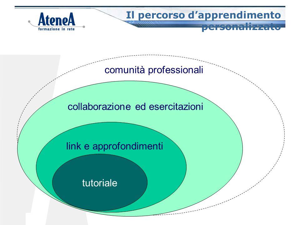 Il percorso d'apprendimento personalizzato collaborazione ed esercitazioni link e approfondimenti tutoriale comunità professionali