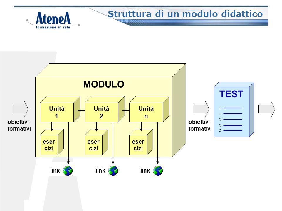 Struttura di un modulo didattico MODULO Unità 1 eser cizi Unità 2 eser cizi Unità n eser cizi link obiettivi formativi TEST