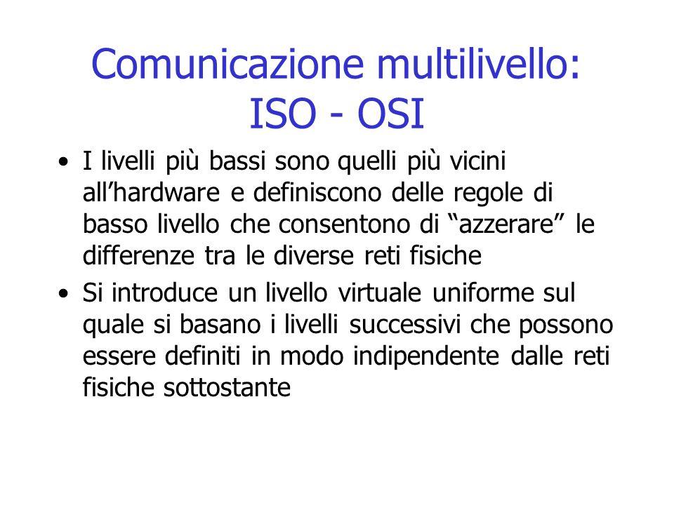 Comunicazione multilivello: ISO - OSI I livelli più bassi sono quelli più vicini all'hardware e definiscono delle regole di basso livello che consento