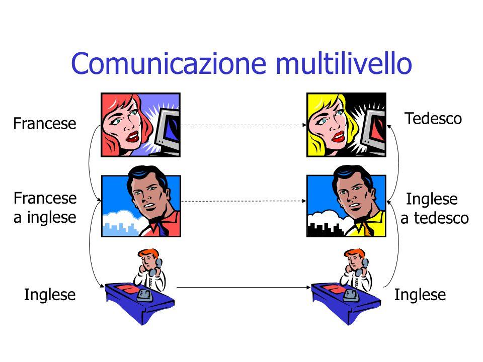 Comunicazione multilivello Francese a inglese Inglese a tedesco Tedesco