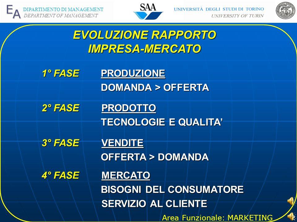 Area Funzionale: MARKETING DIPARTIMENTO DI MANAGEMENT DEPARTMENT OF MANAGEMENT 2 EVOLUZIONE RAPPORTO IMPRESA-MERCATO 1° FASE PRODUZIONE DOMANDA > OFFERTA DOMANDA > OFFERTA 2° FASE PRODOTTO TECNOLOGIE E QUALITA' TECNOLOGIE E QUALITA' 3° FASE VENDITE OFFERTA > DOMANDA OFFERTA > DOMANDA 4° FASE MERCATO BISOGNI DEL CONSUMATORE BISOGNI DEL CONSUMATORE SERVIZIO AL CLIENTE SERVIZIO AL CLIENTE