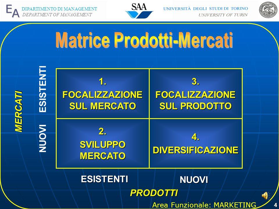 Area Funzionale: MARKETING DIPARTIMENTO DI MANAGEMENT DEPARTMENT OF MANAGEMENT 4 MERCATI ESISTENTI ESISTENTI NUOVI NUOVI PRODOTTI PRODOTTI 4.DIVERSIFICAZIONE2.
