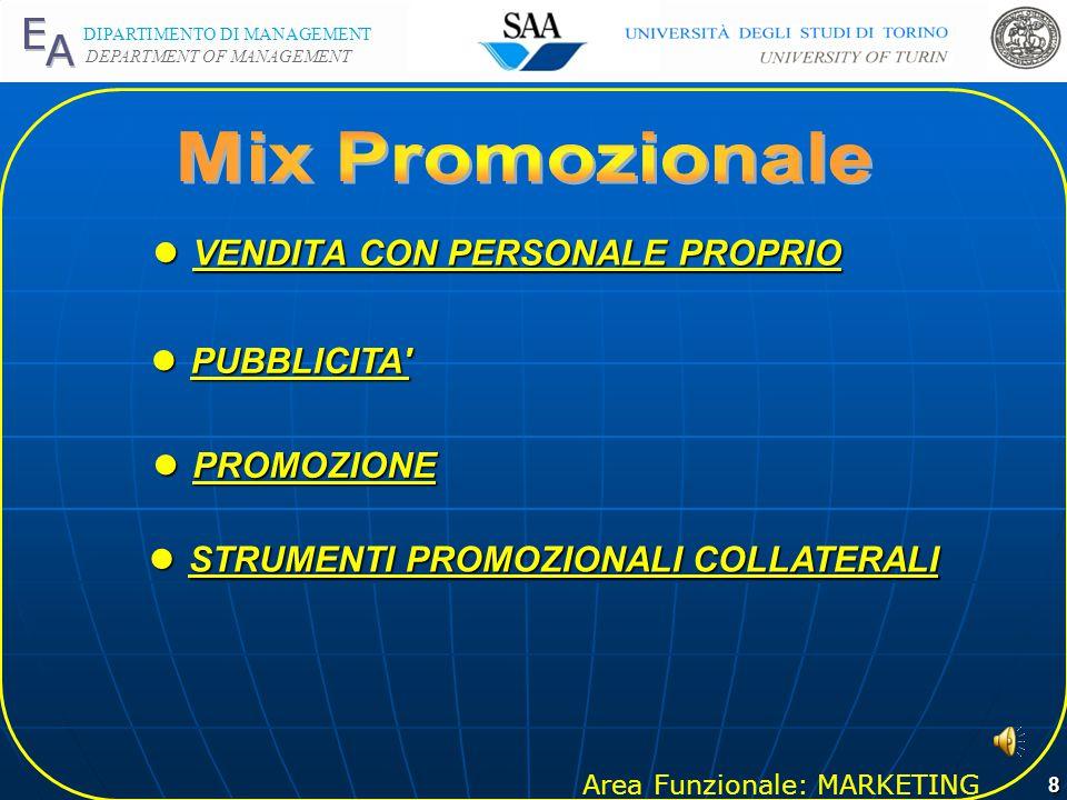Area Funzionale: MARKETING DIPARTIMENTO DI MANAGEMENT DEPARTMENT OF MANAGEMENT 7 EVOLUZIONE MARKETING ONE TO ONE PRESENZA SUI NODI DI RETE PRESENZA SU