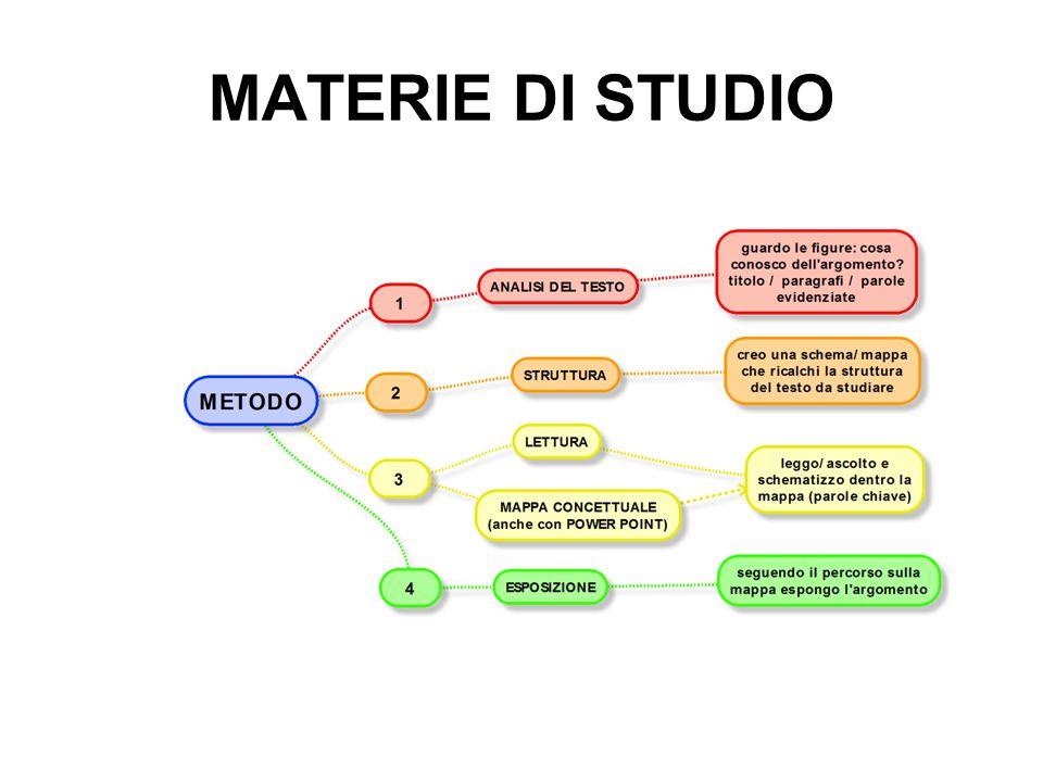MATERIE DI STUDIO